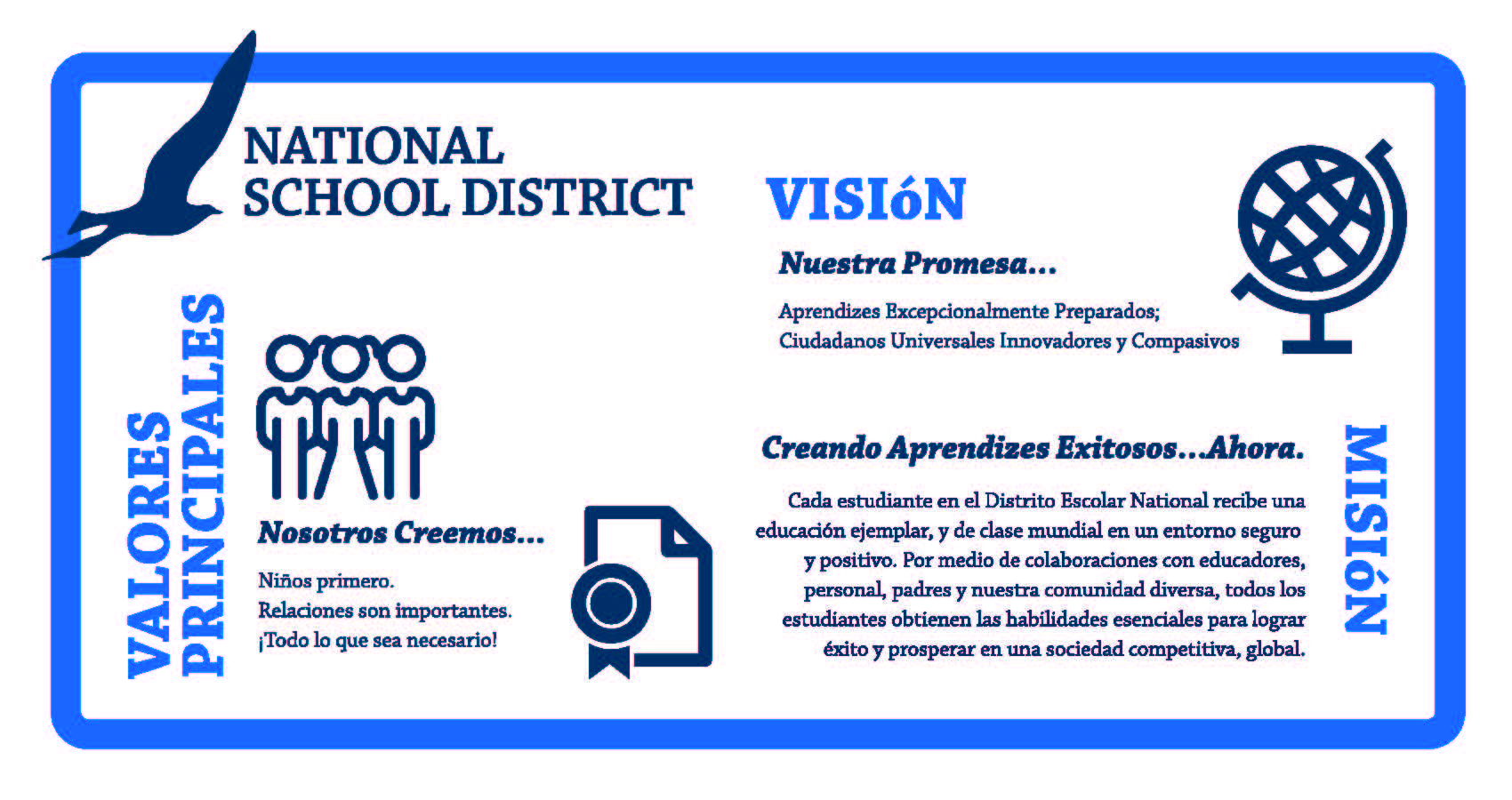 Mision, Vision y Valores Principales de National School District